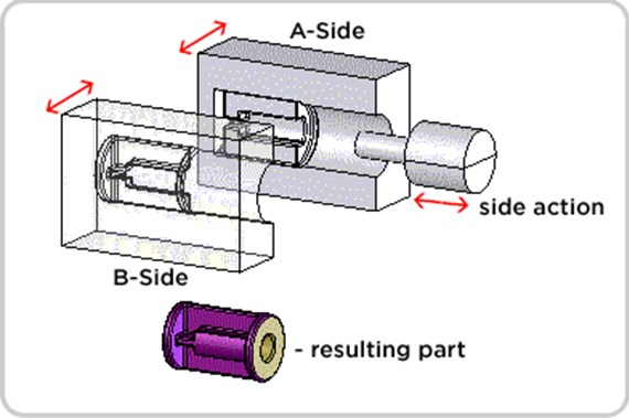 Injection molding side-action illustration