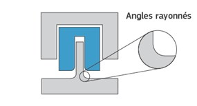 Exemple d'angles arrondis