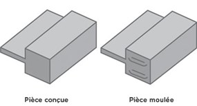 Illustrations of wall thicknesses